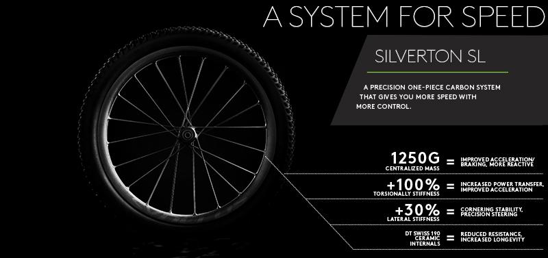 Syncros Silverton SL