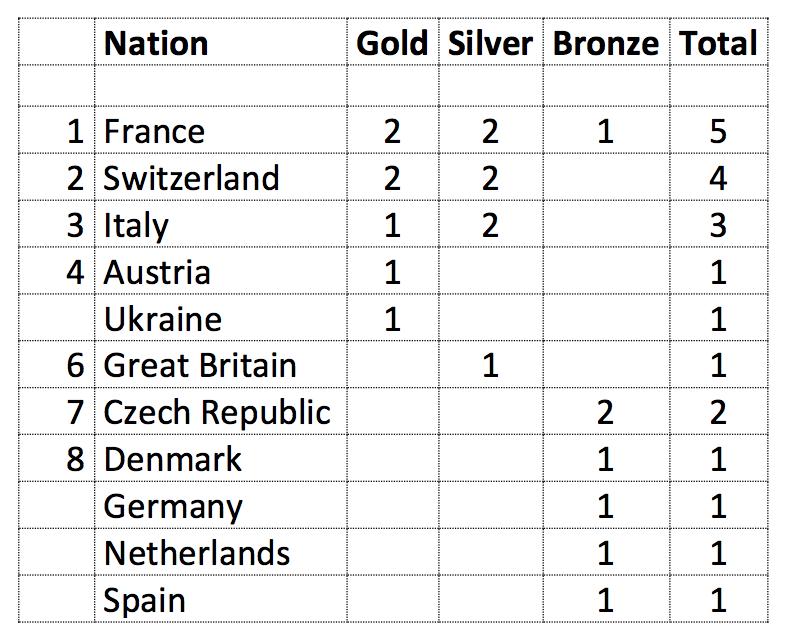 campionati europei Xc 2018