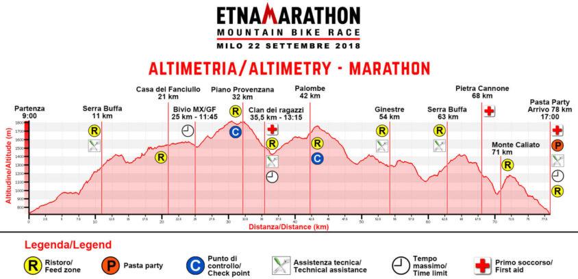 Altimetria Etna Marathon 2018