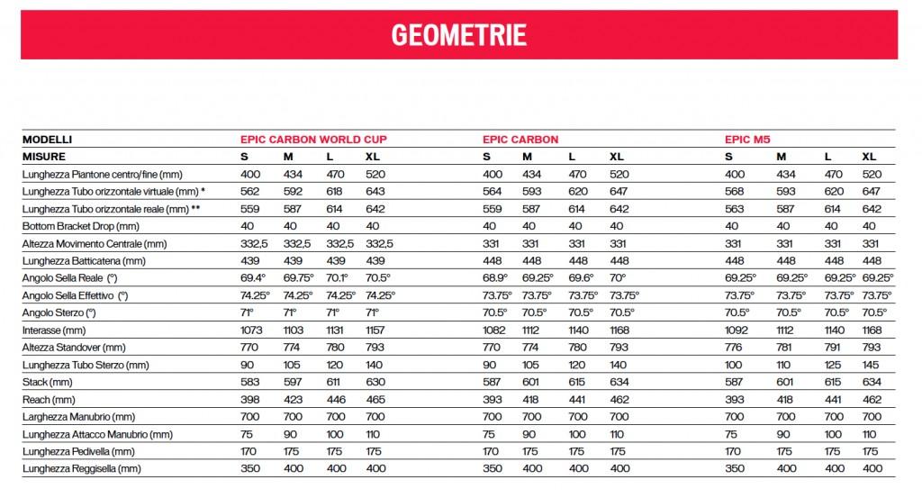 Lo schema delle misure e degli angoli dell'intera gamma Epic 2014