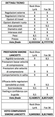 La scheda di valutazione complessiva di Simone Lanciotti CLICCATE PER INGRANDIRE