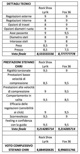 La scheda di valutazione complessiva di Stefano Chiri CLICCATE PER INGRANDIRE