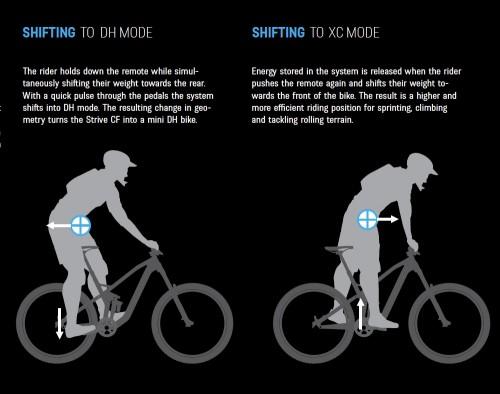Il grafico mostra i movimenti necessari per passare da una modalità all'altra.