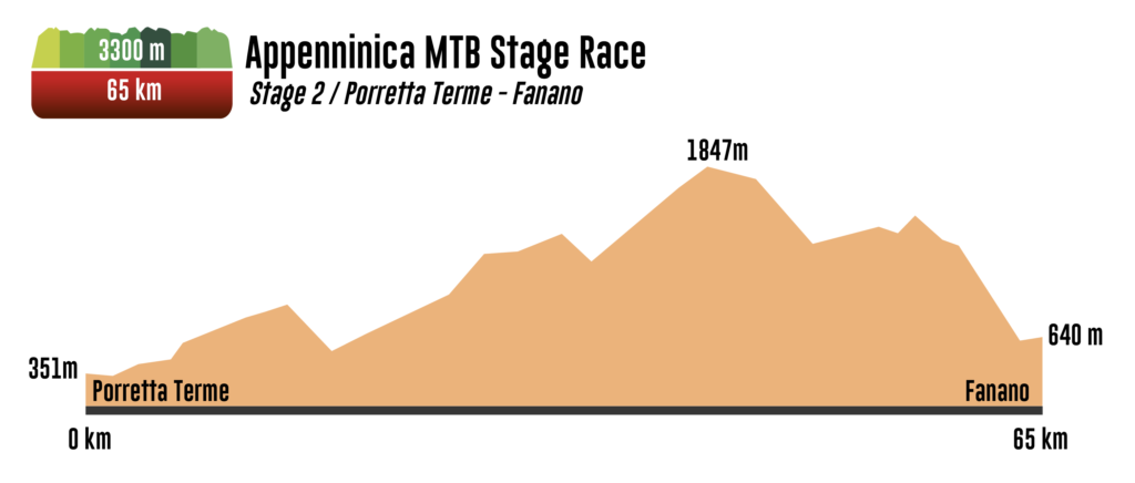 Appenninica MTB Parmigiano Reggiano Stage Race