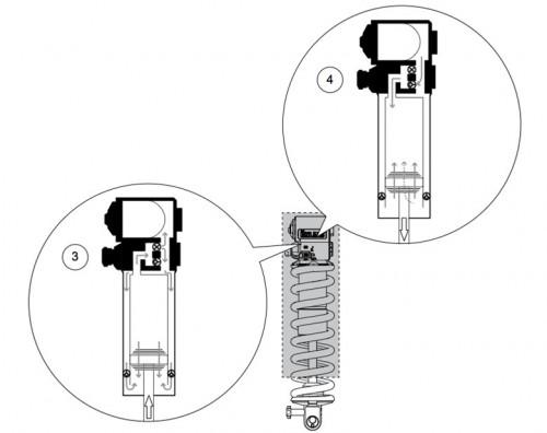 Lo schema di funzionamento della tecnologia Twin Tube: rebound e compressione hanno due circuiti separati e indipendenti.