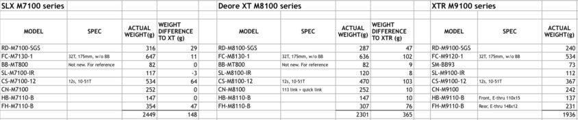 Shimano Deore XT e SLX 12v